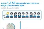 Đã có 1.151 bệnh nhân mắc COVID-19 được công bố khỏi bệnh