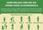 Phản ứng sau tiêm vaccine phòng COVID-19 AstraZeneca