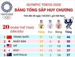 Olympic Tokyo 2020: Trung Quốc tiếp tục dẫn đầu trên bảng tổng sắp huy chương