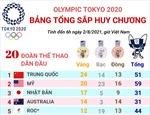 Mỹ bám đuổi Trung Quốc trên bảng tổng sắp huy chương Olympic Tokyo