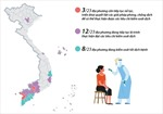 Tình hình thực hiện Chỉ thị số 16/CT-TTg tại các địa phương sau mốc 15/9/2021 (P3)
