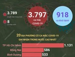 Ngày 15/10/2021, Việt Nam ghi nhận 3.797 ca mắc COVID-19