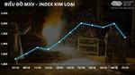 Thị trường hàng hóa đảo chiều, kim loại giảm sâu trước nhiều sức ép
