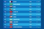Tuyển Việt Nam duy trì vị trí cao châu Á trong bảng xếp hạng tháng 9 đầy biến động