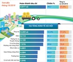 Kết quả thực hiện bộ tiêu chí quốc gia về xã nông thôn mới
