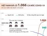 Việt Nam ghi nhận 1.066 ca mắc COVID-19