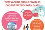 Từ tháng 11/2021, tiêm vaccine phòng COVID-19 cho trẻ em trên toàn quốc