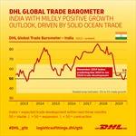 Tăng trưởng thương mại của Ấn Độ trong 2 tháng tới sẽ ở  mức khả quan
