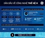 Tuabin khí HA của GE cán mốc 50 khách hàng và 1 triệu giờ vận hành
