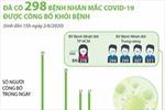 Đã có 298 bệnh nhân mắc COVID-19 được công bố khỏi bệnh