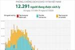 12.291 người đang được cách ly phòng dịch COVID-19