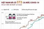 Việt Nam đã có 372 ca mắc COVID-19
