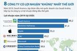 8 công ty có lợi nhuận 'khủng' nhất thế giới