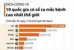 10 quốc gia có số ca mắc COVID-19 cao nhất thế giới