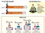 Dự báo tác động của COVID-19 đến thị trường lao động toàn cầu