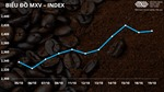 Giá cà phê thế giới hồi phục, thị trường trong nước đồng loạt tăng 100 đồng/kg