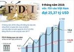 9 tháng năm 2018, vốn FDI vào Việt Nam đạt 25,37 tỷ USD