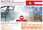 Quan hệ Việt Nam - Áo: Thương mại, đầu tư đang trên đà phát triển