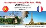 Quan hệ đối tác chiến lược Việt Nam - Pháp phát triển mạnh mẽ