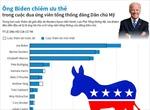 Ông Biden chiếm ưu thế trong cuộc đua ứng viên tổng thống đảng Dân chủ Mỹ