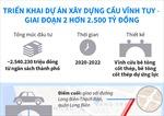Hơn 2.500 tỷ đồng xây dựng cầu Vĩnh Tuy giai đoạn 2
