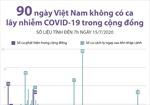 90 ngày Việt Nam không có ca mắc COVID-19 ở cộng đồng