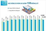 Giá xăng E5 RON 92 giảm 159 đồng/lít