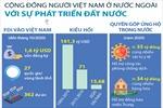 Cộng đồng người Việt Nam ở nước ngoài: Nguồn lực cho đất nước phát triển