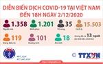 Diễn biến dịch COVID-19 tại Việt Nam đến 18h ngày 2/12/2020