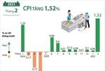CPI tháng 2/2021 tăng 1,52%