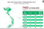 Trên 7.400 ca mắc COVID-19 trong đợt dịch thứ 4