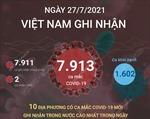 Ngày 27/7/2021, Việt Nam ghi nhận 7.913 ca mắc COVID-19