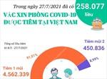 Đã có 258.077 liều vaccine phòng COVID-19 được tiêm trong ngày 27/7/2021