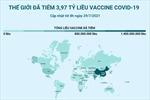 3,97 tỷ liều vaccine COVID-19 đã được tiêm trên toàn thế giới
