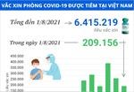6.415.219 liều vaccine phòng COVID-19 đã được tiêm tại Việt Nam