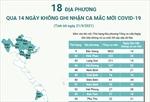 18 địa phương qua 14 ngày không ghi nhận ca mắc mới COVID-19