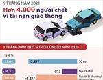 9 tháng năm 2021: Trên 4.000 người chết vì tai nạn giao thông