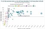 Tỷ lệ tiêm vaccine phòng COVID-19 của Việt Nam gần bằng tỷ lệ trung bình thế giới