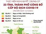 Thực hiện Nghị quyết 128/NQ-CP: 23 tỉnh, thành phố công bố cấp độ dịch COVID-19