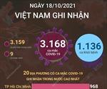 Ngày 18/10/2021, Việt Nam ghi nhận 3.168 ca mắc COVID-19