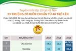 Tuyển sinh lớp 10 tại Hà Nội: 23 trường có điểm chuẩn từ 40 trở lên