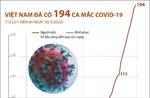 Việt Nam ghi nhận 194 ca mắc COVID-19