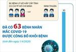 Đã có 63 ca mắc COVID-19 được công bố khỏi bệnh