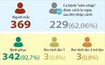 Việt Nam ghi nhận 369 ca mắc COVID-19