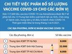 Chi tiết việc phân bổ số lượng vaccine COVID-19 cho các đơn vị