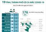 176 ca mắc COVID-19 trong cộng đồng tại 19 tỉnh, thành phố