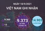 Ngày 18/9/2021, Việt Nam ghi nhận 9.373 ca mắc COVID-19