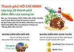TP Hồ Chí Minh vào top 20 thành phố điểm đến của tương lai