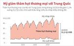 Mỹ giảm thâm hụt thương mại với Trung Quốc