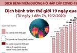 Dịch bệnh COVID-19 trên thế giới trong 19 ngày
